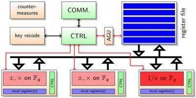 ECC Processor